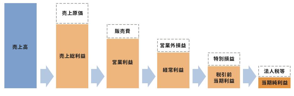 財務三表を理解しよう【PL】